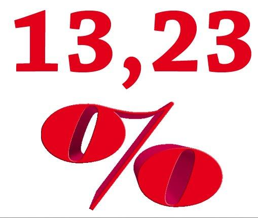 TRF-1 mantém 14,23% para filiados do Sisejufe